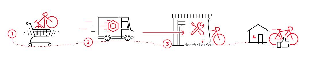 Ablauf mobiler Aufbauservice fahrrad.de