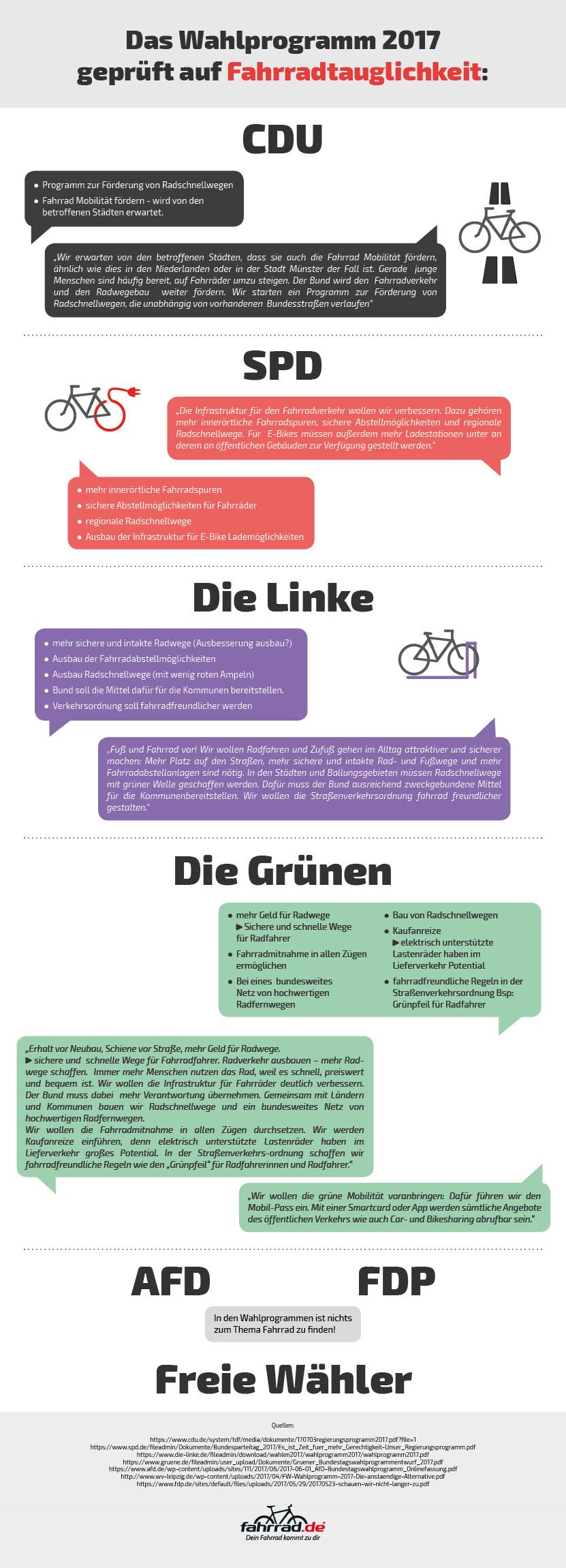 Das Wahlprogramm 2017 zum Thema Fahrrad