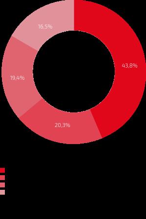 Zahlen und Fakten E-Bike Nutzung